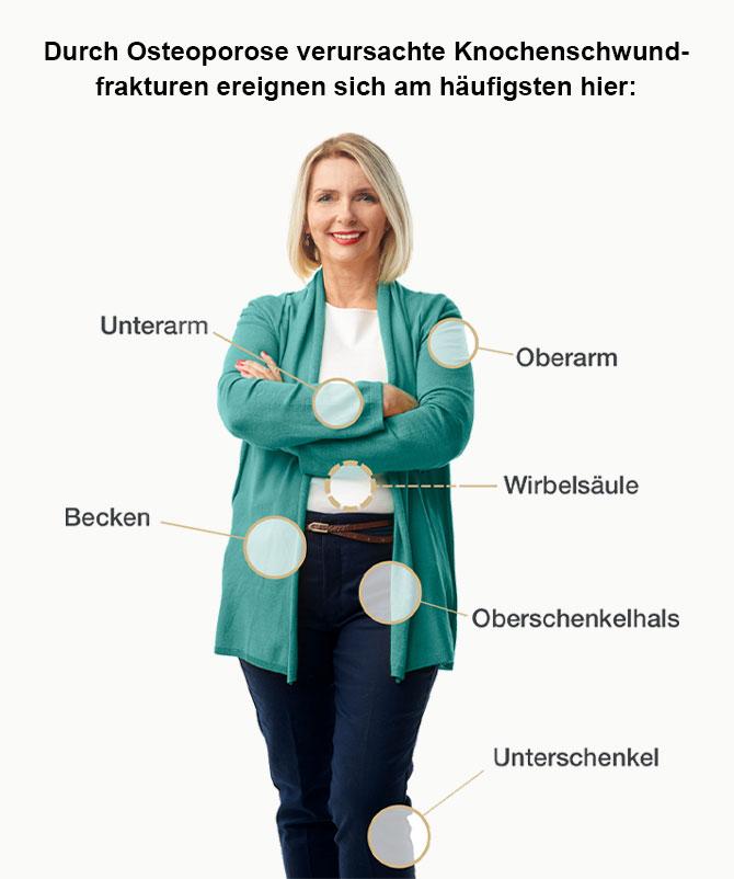 hauefigket-knochwnschwundfraktur