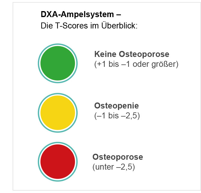 dax-ampelsystem